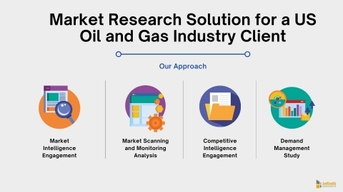 Market Research Solution for a US Oil and Gas Industry Client: Our Approach (Graphic: Business Wire)