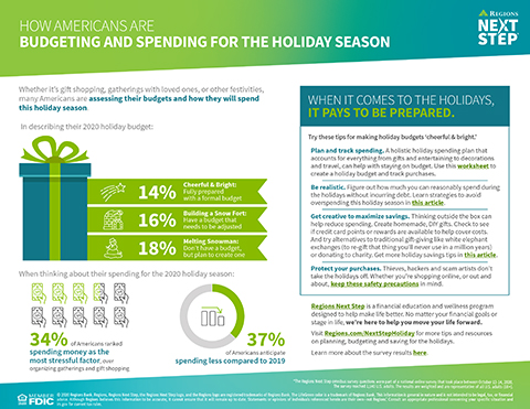 Regions Next Step took an in-depth look at how Americans are approaching spending this holiday season - and offers helpful insights to set and manage a budget.