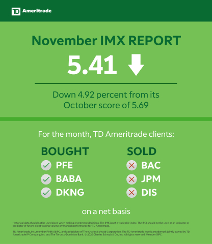 TD Ameritrade November 2020 Investor Movement Index (Graphic: TD Ameritrade)