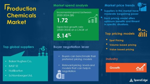 SpendEdge has announced the release of its Global Production Chemicals Market Procurement Intelligence Report (Graphic: Business Wire)