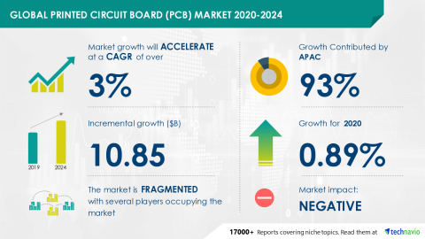 Technavio has announced its latest market research report titled Global Printed Circuit Board (PCB) Market 2020-2024 (Graphic: Business Wire)