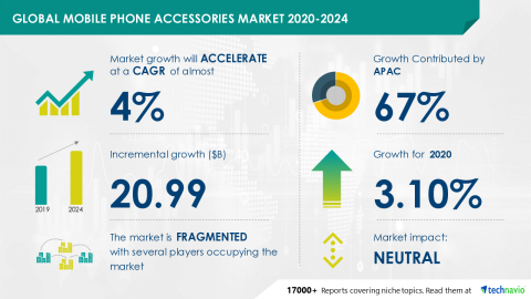 Technavio has announced its latest market research report titled Global Mobile Phone Accessories Market 2020-2024 (Graphic: Business Wire)