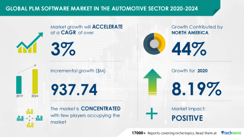 Technavio has announced its latest market research report titled Global PLM Software Market in the Automotive Sector 2020-2024 (Graphic: Business Wire)