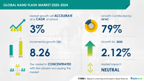 Technavio has announced its latest market research report titled Global NAND Flash Market 2020-2024 (Graphic: Business Wire)