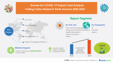 Technavio has announced its latest market research report titled Folding Carton Market in North America 2020-2024 (Graphic: Business Wire)