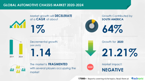 Technavio has announced its latest market research report titled Global Automotive Chassis Market 2020-2024 (Graphic: Business Wire)