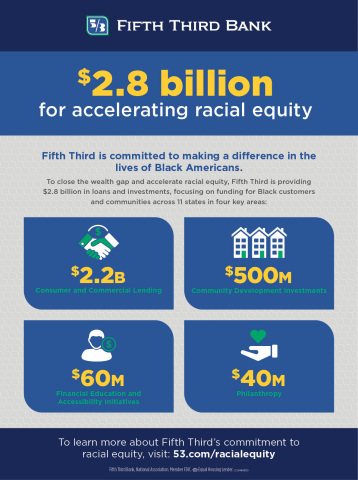 Fifth Third Bank, National Association today announced a $2.8 billion commitment that will provide $2.2 billion in lending, $500 million in investments, $60 million in financial accessibility and $40 million in philanthropy as part of its Executive Diversity Leadership Council's Accelerating Racial Equality, Equity and Inclusion initiative. The initiative is part of the Bank's ongoing commitment to inclusion and diversity, which is focused on creating equitable outcomes for all. (Photo: Business Wire)