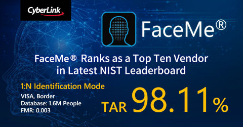 CyberLink's FaceMe® AI Facial Recognition Engine Ranks as a Top Ten Vendor in Latest NIST Leaderboard (Photo: Business Wire)