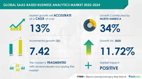 Technavio has announced its latest market research report titled Global SaaS-based Business Analytics Market 2020-2024 (Graphic: Business Wire)