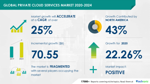 Technavio has announced its latest market research report titled Global Private Cloud Services Market 2020-2024 (Graphic: Business Wire)