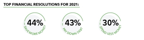Americans' top financial resolutions for 2021 include saving more money, paying down debt, and spending less money. (Graphic: Business Wire)