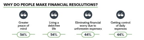 Why do people make financial resolutions? The top motivator is greater peace of mind. (Graphic: Business Wire)