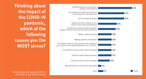 Among those who reported financial stress due to the COVID-19 pandemic, almost half are most worried about its impact on their ability to afford everyday expenses. The impact of a volatile stock market on their retirement plan and a lack of emergency savings are also key concerns. (Graphic: Business Wire)