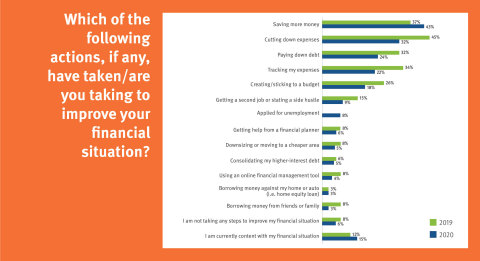 Americans are also focused on cutting down expenses, paying down debt and tracking expenses. However, few reported consolidating their high-interest debt or using online tools to manage their finances. (Graphic: Business Wire)