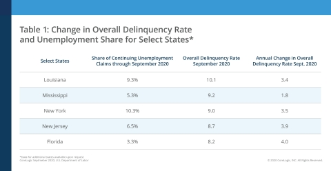 Change in Overall Delinquency Rate and Unemployment Share for Select States (Graphic: Business Wire)