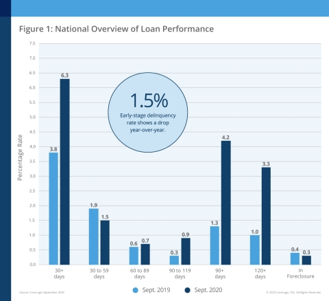 CoreLogic National Overview of Mortgage Loan Performance, featuring September 2020 Data (Graphic: Business Wire)