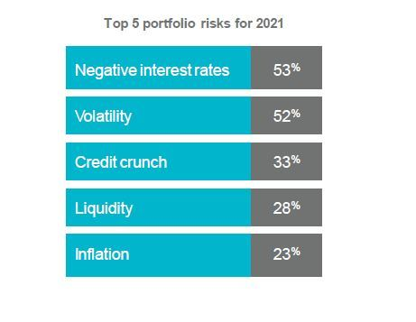 Top 5 portfolio risks for 2021 (Graphic: Business Wire)