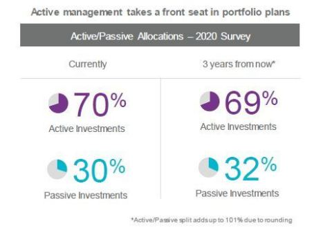 Active management takes front seat in portfolio plans (Graphic: Business Wire)