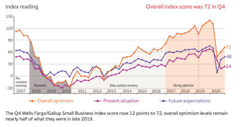 The Q4 Wells Fargo/Gallup Small Business Index score rose 12 points to 72, overall optimism levels remain nearly half of what they were in late 2019. (Graphic: Wells Fargo)