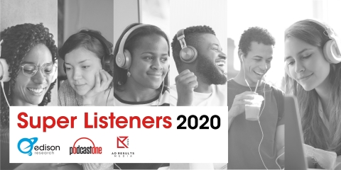Edison Research, Ad Results Media and PodcastOne reveal findings from the second-annual Super Listeners Study uncovering insights on podcasting's best customers. (Graphic: Business Wire)