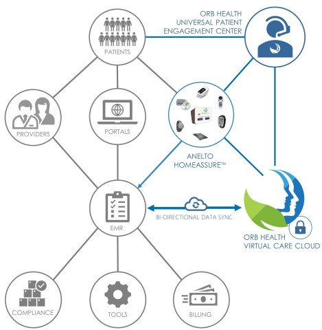 Orb Health and Anelto transform Remote Patient Monitoring into a Medicare reimbursable, Preventative Connected Care Solution (Graphic: Business Wire)