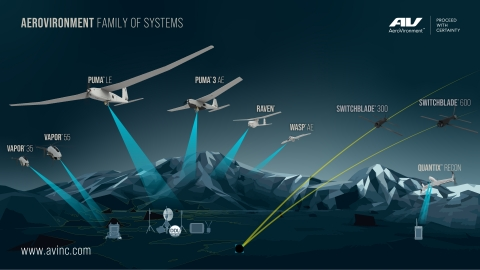 AeroVironment's family of Unmanned Aircraft and Tactical Missile Systems provide the actionable intelligence you need to Proceed with Certainty. (Graphic: Business Wire)