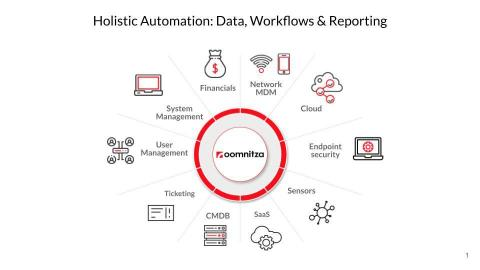 The future of asset management expands beyond the tracking of IT assets to include everything from laptops to virtual servers, to software subscriptions and so much more. Oomnitza manages the full spectrum of assets and enables businesses to work smarter and increase productivity. (Graphic: Business Wire)