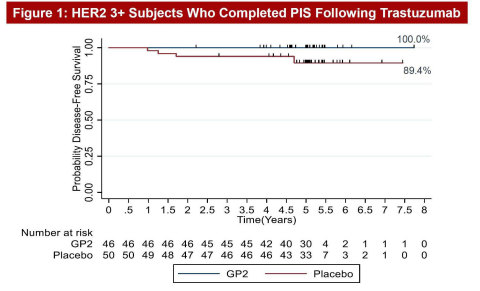 As shown in Figure 1, after 5 years of follow-up, the Kaplan-Meier estimated 5-year DFS rate in the 46 HER2 3+ patients treated with GP2+GM-CSF, if the patient completed the PIS, was 100% versus 89.4% (95% CI:76.2, 95.5%) in the 50 placebo patients treated with GM-CSF (p = 0.0338). Primary Immunization Series (PIS) is the first 6 GP2+GM-CSF intradermal injections over the first 6 months. (Graphic: Business Wire)