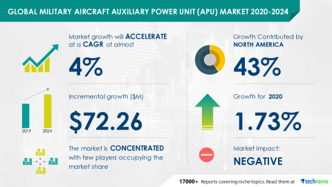 Technavio has announced its latest market research report titled Global Military Aircraft Auxiliary Power Unit (APU) Market 2020-2024 (Graphic: Business Wire)