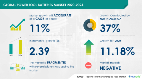 Technavio has announced its latest market research report titled Global Power Tool Batteries Market 2020-2024 (Graphic: Business Wire)