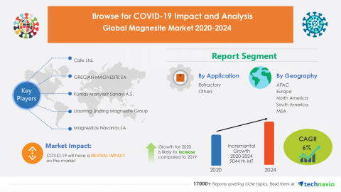 Technavio has announced its latest market research report titled Global Magnesite Market 2020-2024 (Graphic: Business Wire)