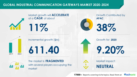 Technavio has announced its latest market research report titled Global Industrial Communication Gateways Market 2020-2024 (Graphic: Business Wire)