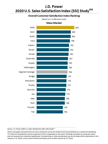 J.D. Power 2020 U.S. Sales Satisfaction Index (SSI) Study (Graphic: Business Wire)