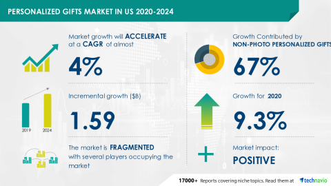Technavio has announced its latest market research report titled Personalized Gifts Market in US 2020-2024 (Graphic: Business Wire)
