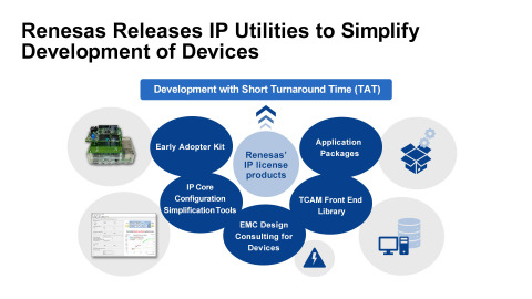 Renesas releases IP Utilities to simplify development of devices (Graphic: Business Wire)