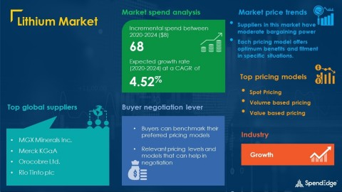 SpendEdge has announced the release of its Global Lithium Market Procurement Intelligence Report (Graphic: Business Wire)