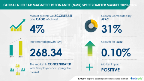 Technavio has announced its latest market research report titled Global Nuclear Magnetic Resonance (NMR) Spectrometer Market 2020-2024 (Graphic: Business Wire)