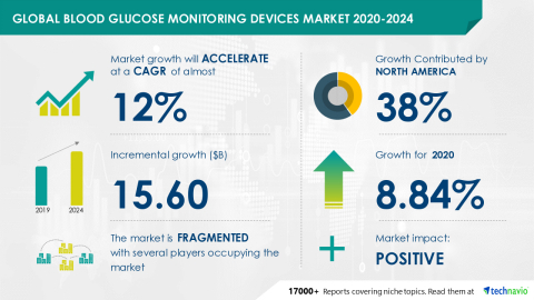 Technavio has announced its latest market research report titled Global Blood Glucose Monitoring Devices Market 2020-2024 (Graphic: Business Wire)