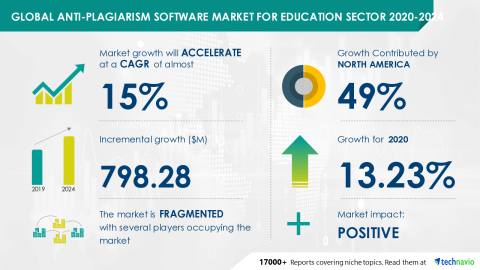 Technavio has announced its latest market research report titled Global Anti-plagiarism Software Market for Education Sector 2020-2024 (Graphic: Business Wire)