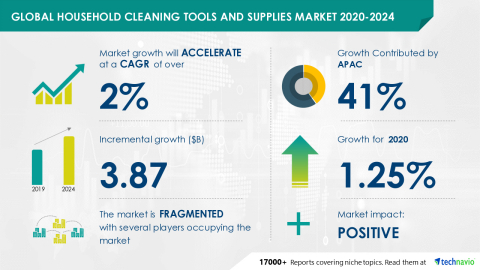 Technavio has announced its latest market research report titled Global Household Cleaning Tools and Supplies Market 2020-2024 (Graphic: Business Wire)