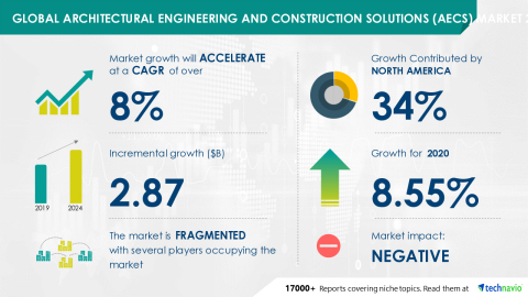 Technavio has announced its latest market research report titled Global Architectural Engineering and Construction Solutions (AECS) Market 2020-2024 (Graphic: Business Wire)