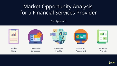 Market Opportunity Analysis for a Financial Services Provider: Our Approach (Graphic: Business Wire)