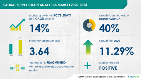 Technavio has announced its latest market research report titled Global Supply Chain Analytics Market 2020-2024 (Graphic: Business Wire).