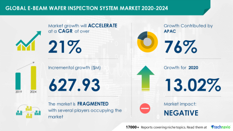 Technavio has announced its latest market research report titled Global E-Beam Wafer Inspection System Market 2020-2024 (Graphic: Business Wire)