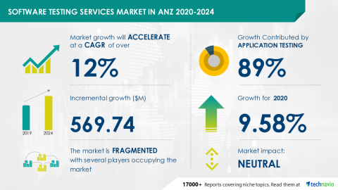 Technavio has announced its latest market research report titled Software Testing Services Market in ANZ 2020-2024 (Graphic: Business Wire).