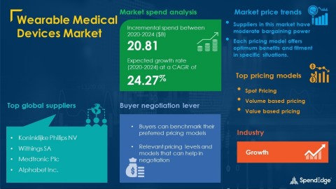 SpendEdge has announced the release of its Global Wearable Medical Devices Market Procurement Intelligence Report (Graphic: Business Wire)