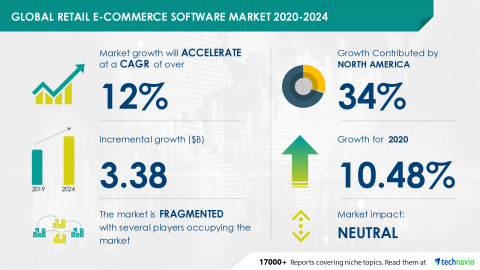 Technavio has announced its latest market research report titled Global Retail E-Commerce Software Market 2020-2024 (Graphic: Business Wire)
