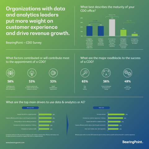 BearingPoint: Organizations with data and analytics leaders put more weight on customer experience and drive revenue growth (Graphic: Business Wire)