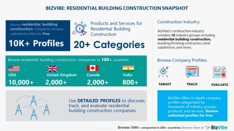 Snapshot of BizVibe's residential building construction category (Graphic: Business Wire)