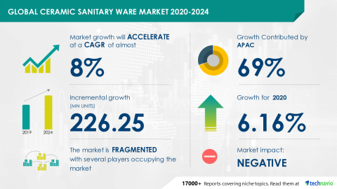 Technavio has announced its latest market research report titled Ceramic Sanitary Ware Market by Product and Geography - Forecast and Analysis 2020-2024 (Graphic: Business Wire)